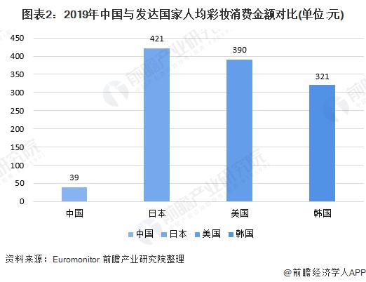 图表2:2019年中国与发达国家人均彩妆消费金额对比(单位:元)