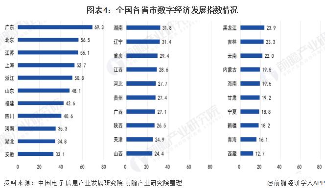 图表4:全国各省市数字经济发展指数情况