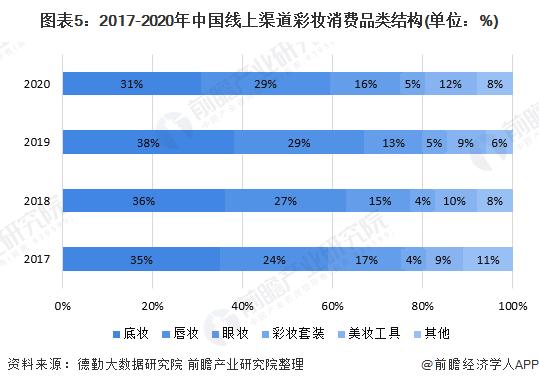 图表5:2017-2020年中国线上渠道彩妆消费品类结构(单位:%)