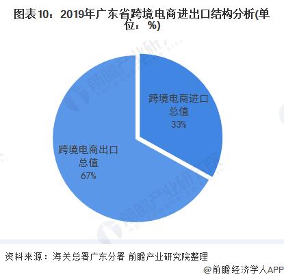 图表10:2019年广东省跨境电商进出口结构分析(单位:%)