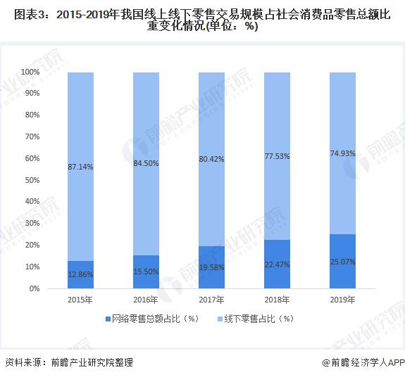 图表3:2015-2019年我国线上线下零售交易规模占社会消费品零售总额比重变化情况(单位:%)