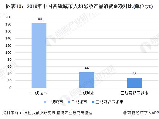 图表10:2019年中国各线城市人均彩妆产品消费金额对比(单位:元)