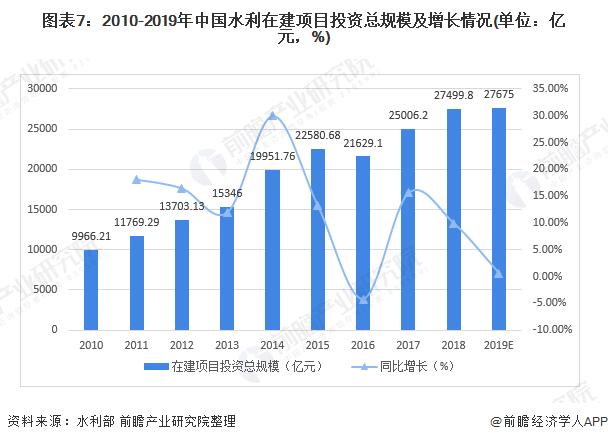 图表7:2010-2019年中国水利在建项目投资总规模及增长情况(单位:亿元,%)