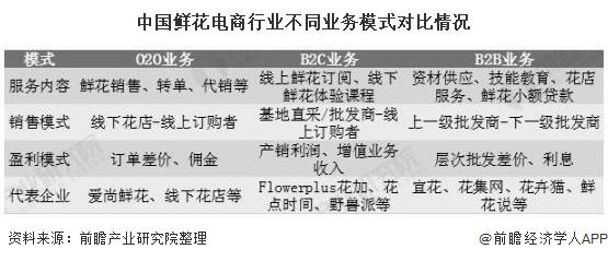 中国鲜花电商行业不同业务模式对比情况