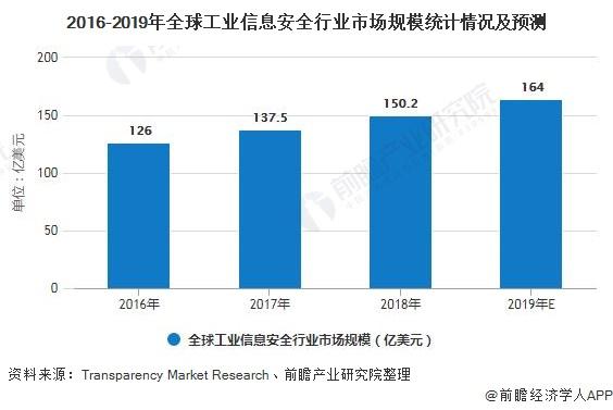2016-2019年全球工业信息安全行业市场规模统计情况及预测