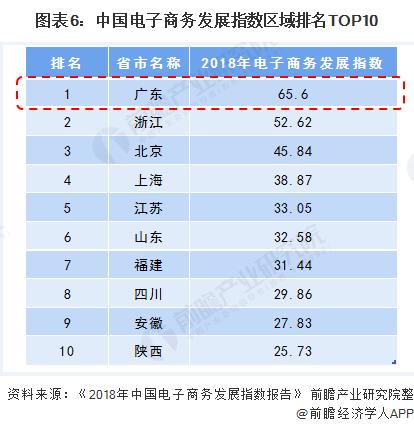 图表6:中国电子商务发展指数区域排名TOP10