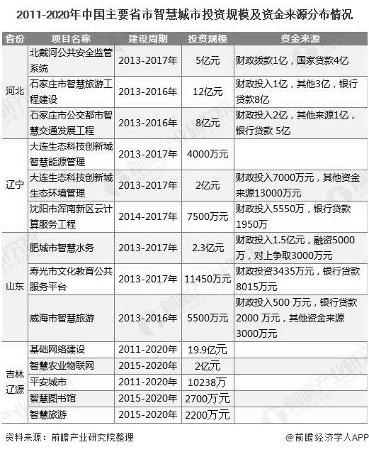2011-2020年中国主要省市智慧城市投资规模及资金来源分布情况