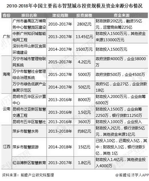 2010-2018年中国主要省市智慧城市投资规模及资金来源分布情况