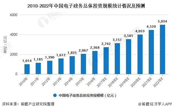 2010-2022年中国电子政务总体投资规模统计情况及预测