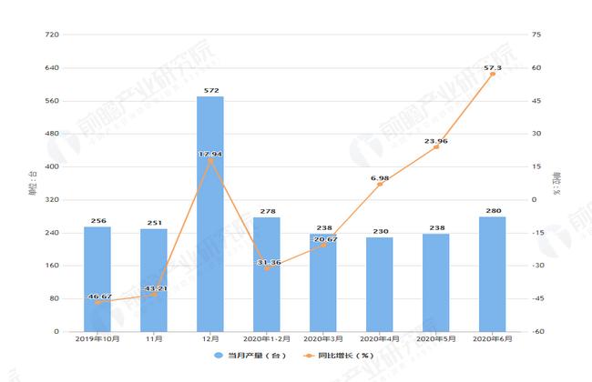 2020年6月前安徽省包装专用设备产量及增长情况图