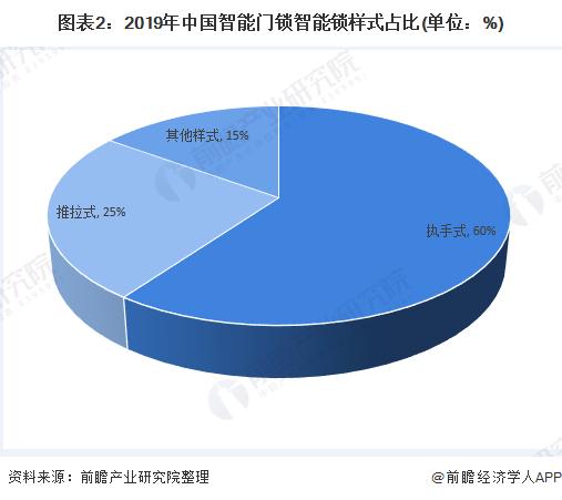 图表2:2019年中国智能门锁智能锁样式占比(单位:%)