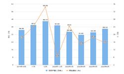 2020年1-6月江西省铜材产量及增长情况分析