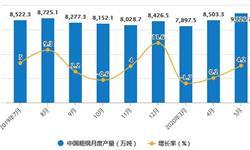 2020年1-5月中国钢铁行业市场分析:<em>粗</em><em>钢</em>累计产量突破4亿吨