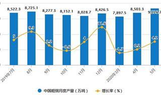 2020年1-5月中國鋼鐵行業市場分析:粗鋼累計產量突破4億噸