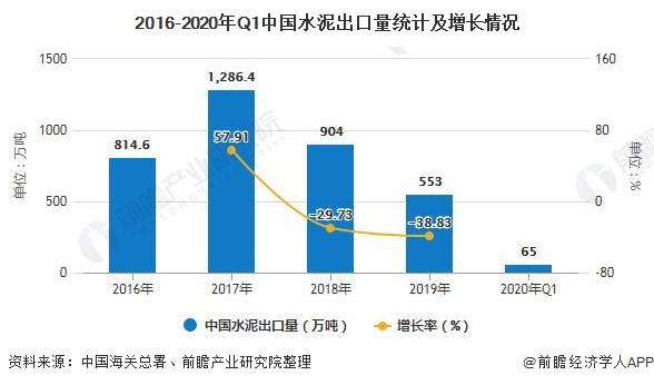 2016-2020年Q1中国水泥出口量统计及增长情况
