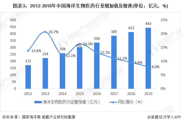 图表3:2012-2019年中国海洋生物医药行业增加值及增速(单位:亿元,%)
