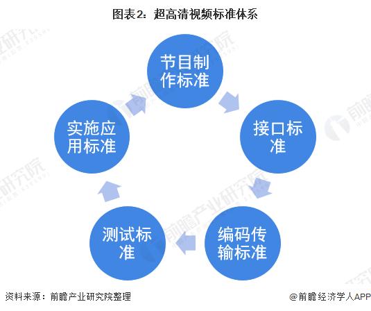 图表2:超高清视频标准体系