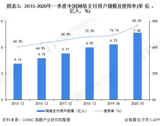 图表3:2015-2020年一季度中国网络支付用户规模及使用率(单位:亿人,%)