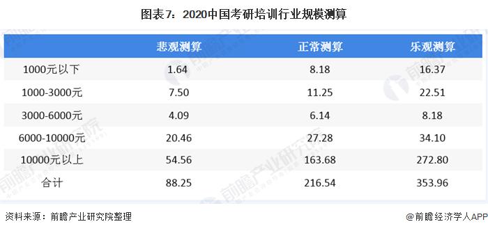 图表7:2020中国考研培训行业规模测算