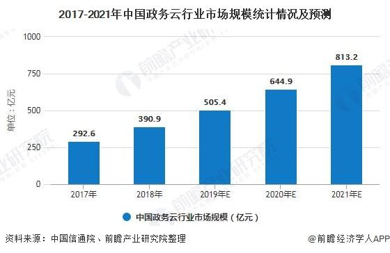 2017-2021年中国政务云行业市场规模统计情况及预测