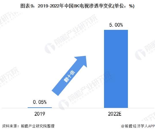 图表9:2019-2022年中国8K电视渗透率变化(单位:%)