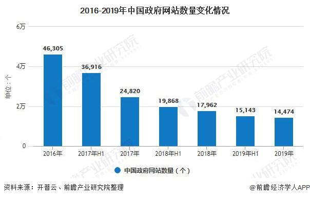 2016-2019年中国政府网站数量变化情况