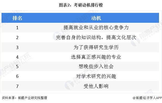 图表2:考研动机排行榜
