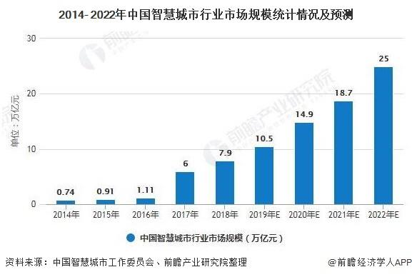 2014- 2022年中国智慧城市行业市场规模统计情况及预测