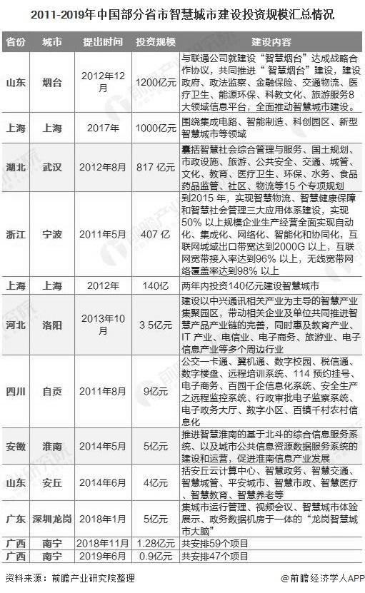 2011-2019年中国部分省市智慧城市建设投资规模汇总情况