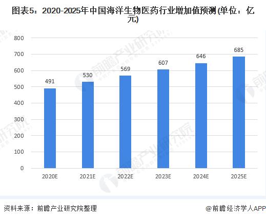 图表5:2020-2025年中国海洋生物医药行业增加值预测(单位:亿元)
