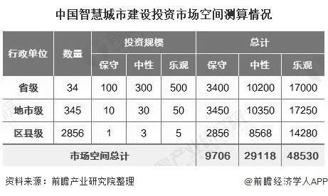 中国智慧城市建设投资市场空间测算情况
