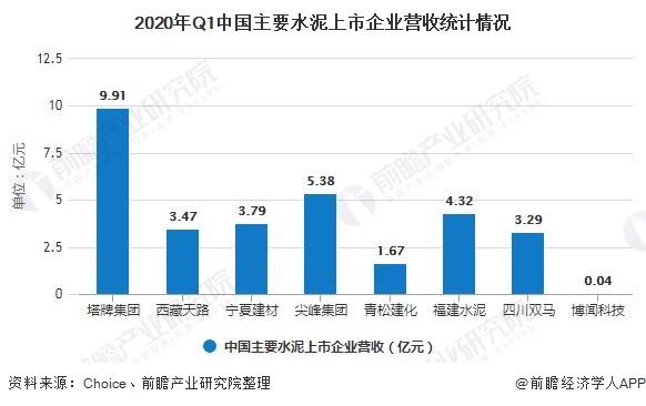 2020年Q1中国主要水泥上市企业营收统计情况