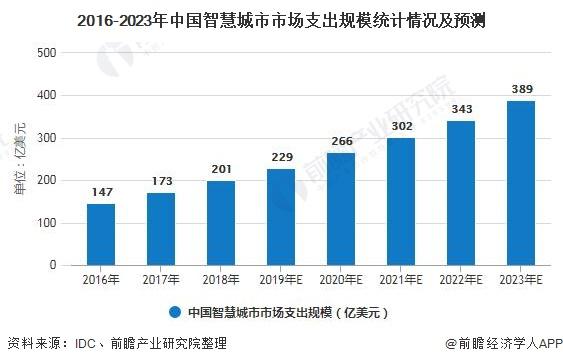 2016-2023年中国智慧城市市场支出规模统计情况及预测