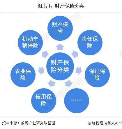 图表1:财产保险分类