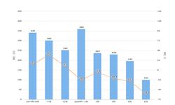 2020年1-6月我国<em>手表</em>进口量及金额增长情况分析
