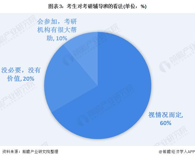 图表3:考生对考研辅导班的看法(单位:%)