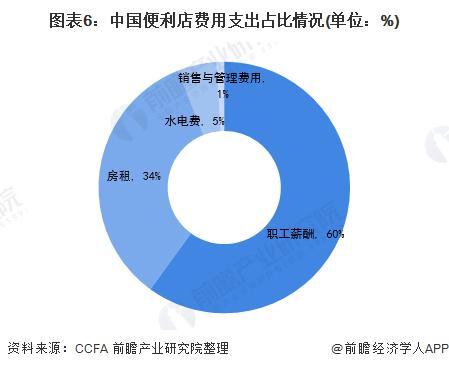 图表6:中国便利店费用支出占比情况(单位:%)