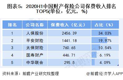图表5:2020H1中国财产保险公司保费收入排名TOP5(单位:亿元,%)