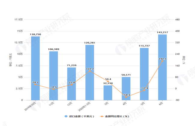 2020年6月前我国食糖进口量及金额增长情况表