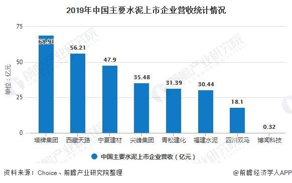 2019年中国主要水泥上市企业营收统计情况