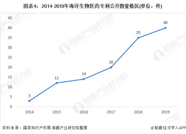图表4:2014-2019年海洋生物医药专利公开数量情况(单位:件)