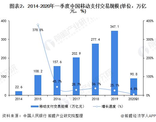 图表2:2014-2020年一季度中国移动支付交易规模(单位:万亿元,%)