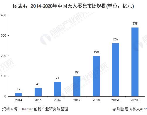 图表4:2014-2020年中国无人零售市场规模(单位:亿元)