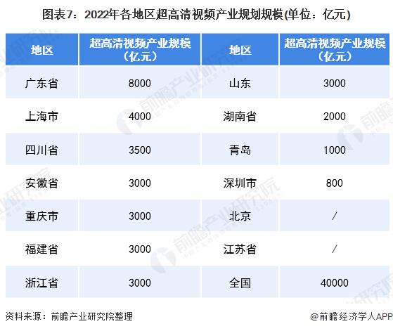 图表7:2022年各地区超高清视频产业规划规模(单位:亿元)