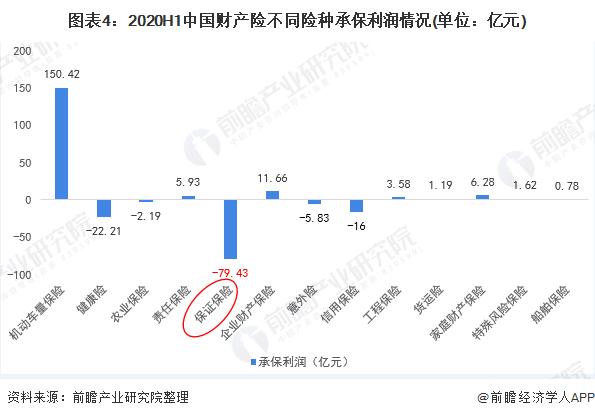 图表4:2020H1中国财产险不同险种承保利润情况(单位:亿元)