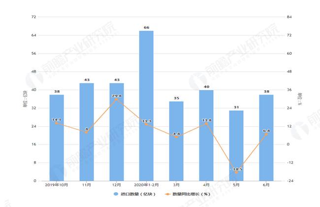 2020年6月前我国印刷电路进口量及金额增长情况表