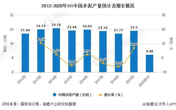 2012-2020年H1中国水泥产量统计及增长情况