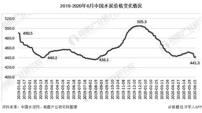 2019-2020年6月中国水泥价格变化情况