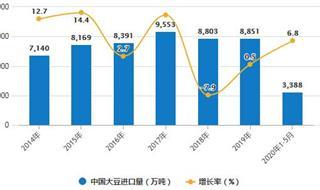2020年1-5月中國大豆行業進口現狀分析 累計進口量突破3000萬噸