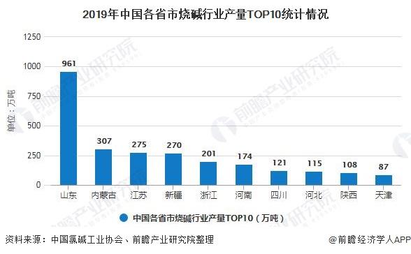 2019年中国各省市烧碱行业产量TOP10统计情况